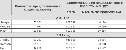 Итоги I квартала на рынке ипотеки