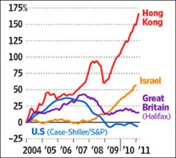 Мировой рынок жилья движется на двух скоростях