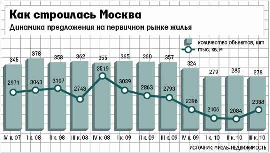Жилых домов в Москве строится меньше, чем до кризиса