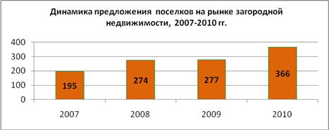 Участки без подряда: полуфабрикат или российское «ноу-хау». Перспективы развития сегмента.