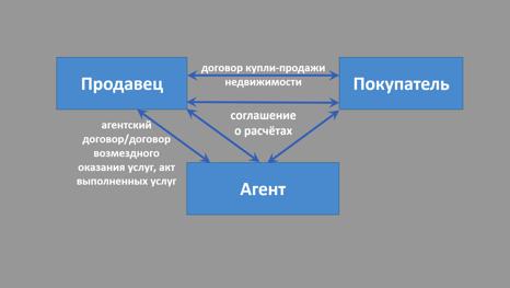 Агентский договор - проводки   Современный предприниматель